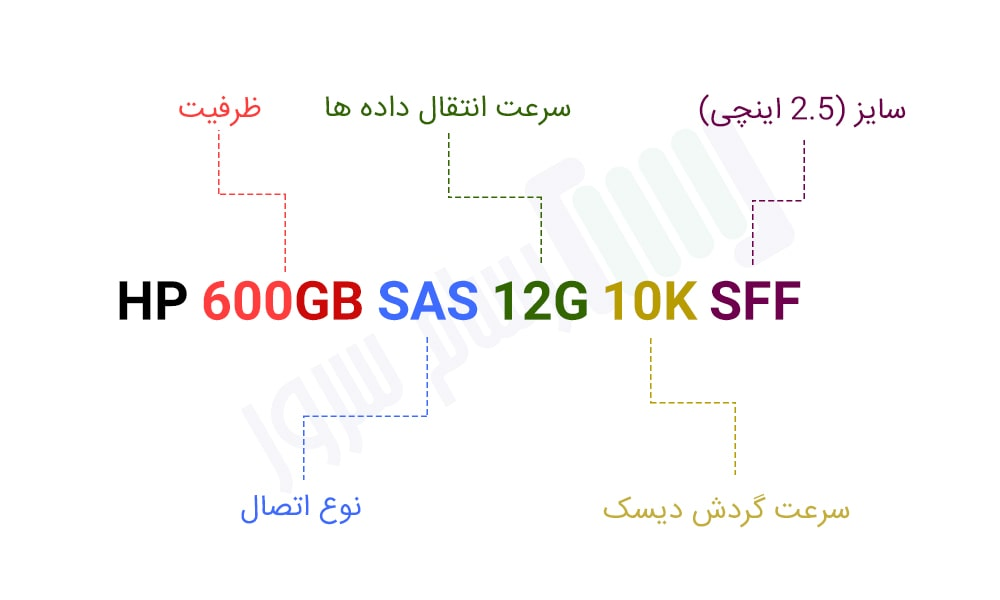 هارد سرور HPE 600GB SAS 12G 10K SFF Server HDD