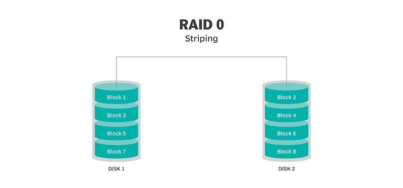 رید کردن چیست و تعریف انواع Raid