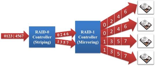 ذخیره سازی داده ها - دیتا استریپینگ