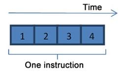 علت عدم افزایش فرکانس پردازنده ها چیست؟